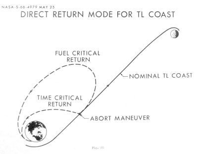 Direct_Abort_Trajectory_-_Lunar_Landing_Symposium,_MSC_Jun66